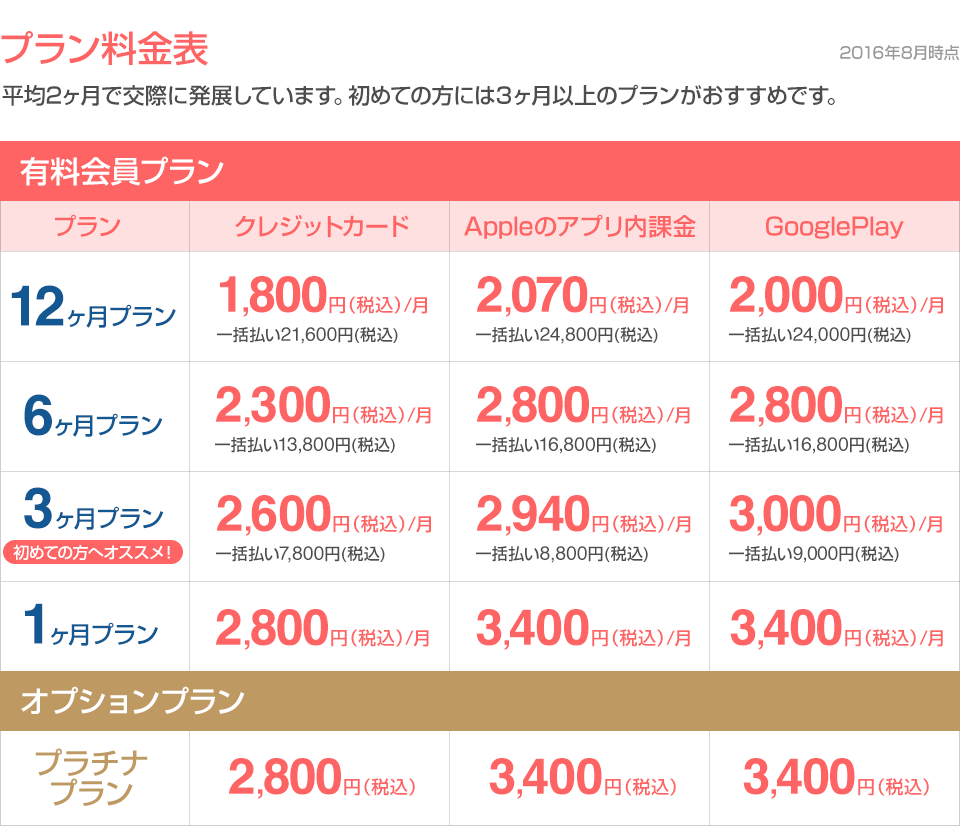 恋活サイトwithの男性有料プラン料金表