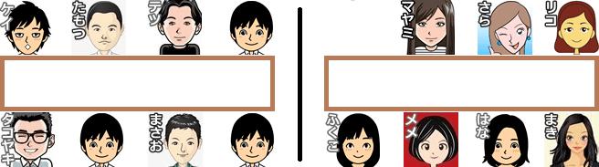【Rooters合コン配置図①】パーティー開始前は男性と女性で分かれて待機。