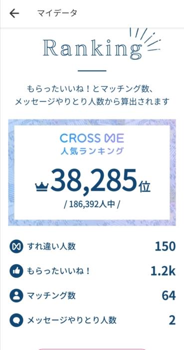 Amiのクロスミーランキング①